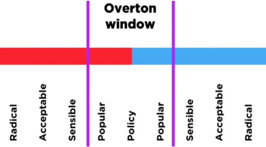 Personhood & the Overton Window