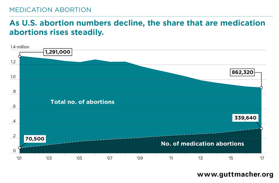 Personhood - Guttmacher report, abortion, chemical abortions