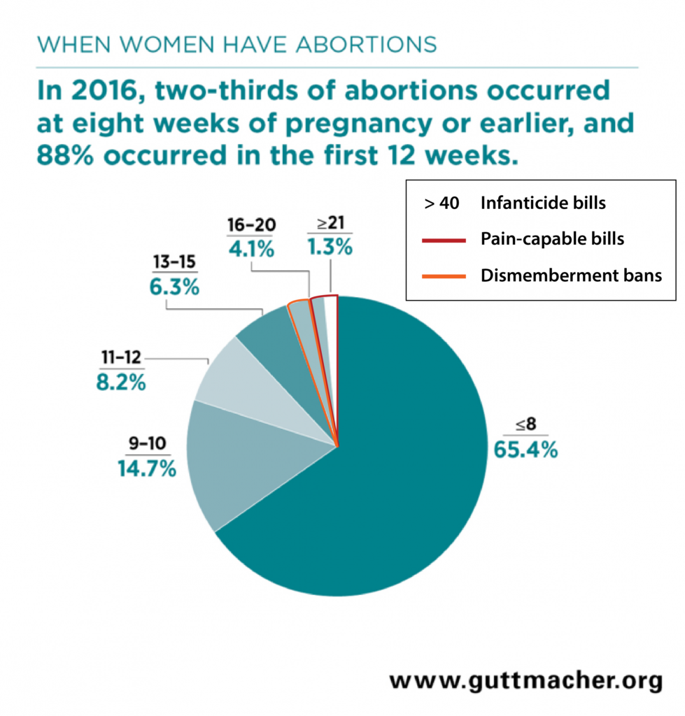 Personhood - Guttmacher report, abortion